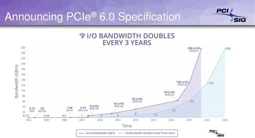 Schița specificațiilor pentru PCIe 6.0 este gata